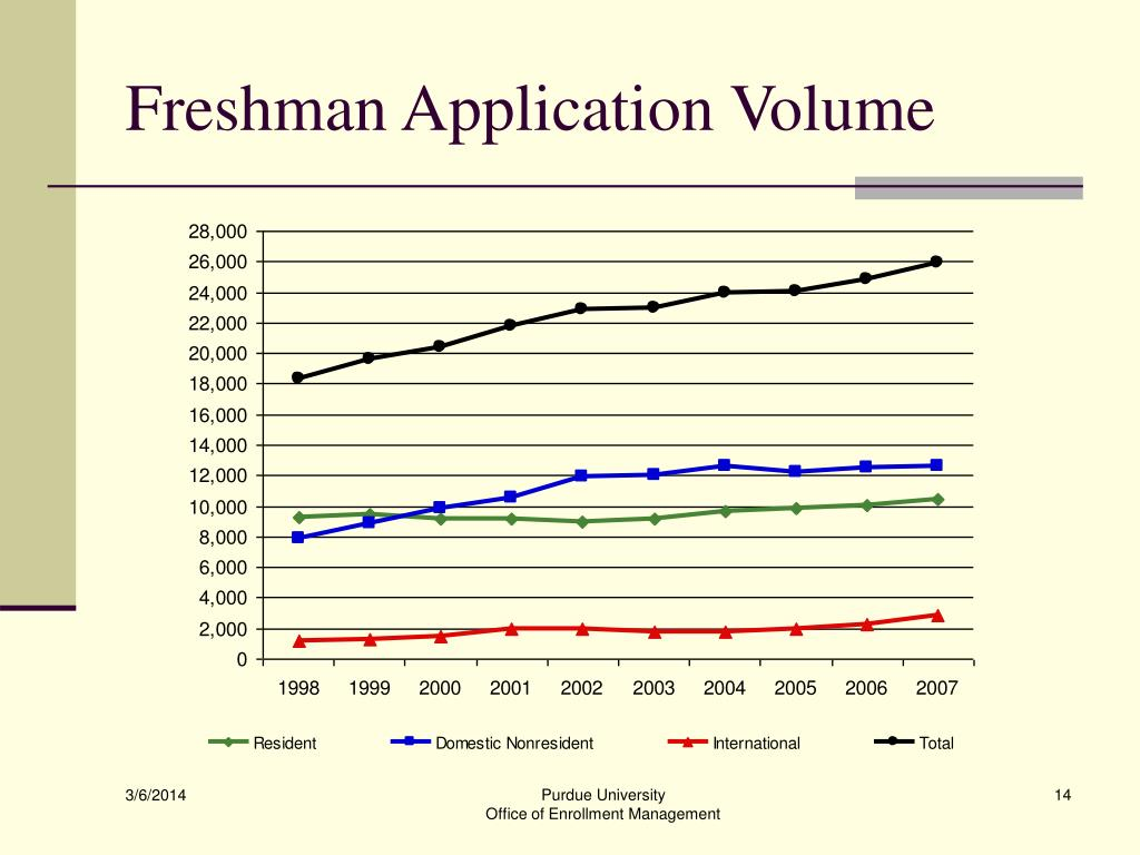 Freshman Application Volume