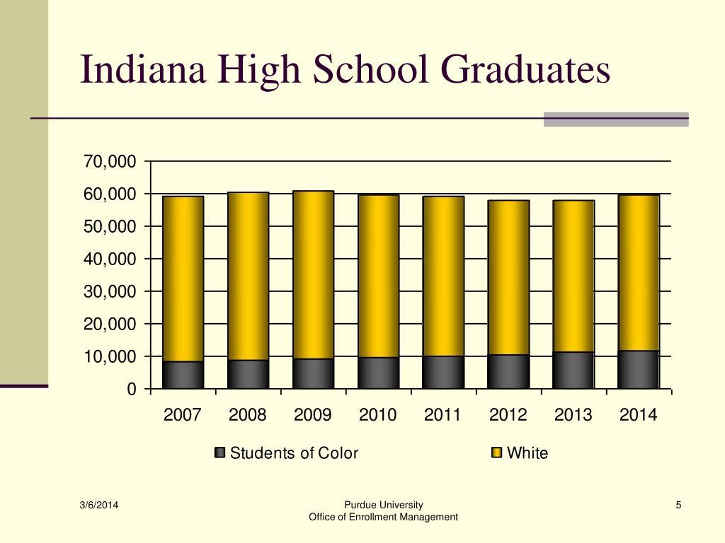 Indiana High School Graduates