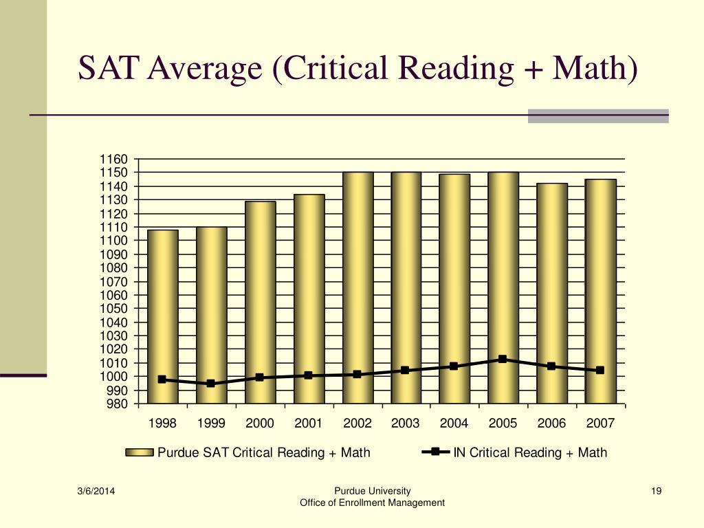 SAT Average (Critical Reading + Math)