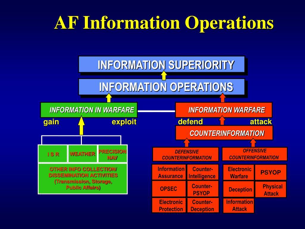 AF Information Operations