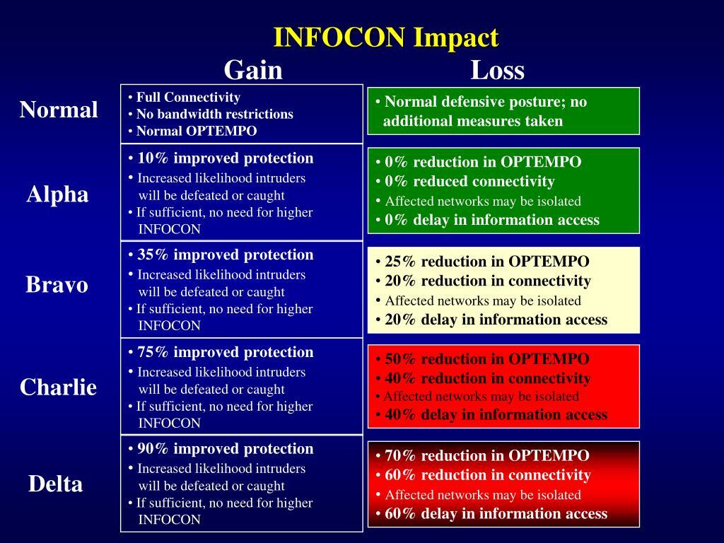 INFOCON Impact