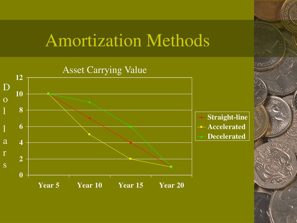 Amortization Methods