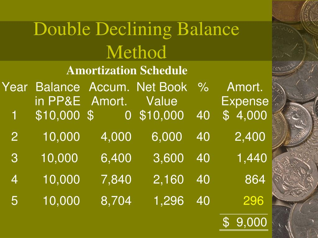 Double Declining Balance Method