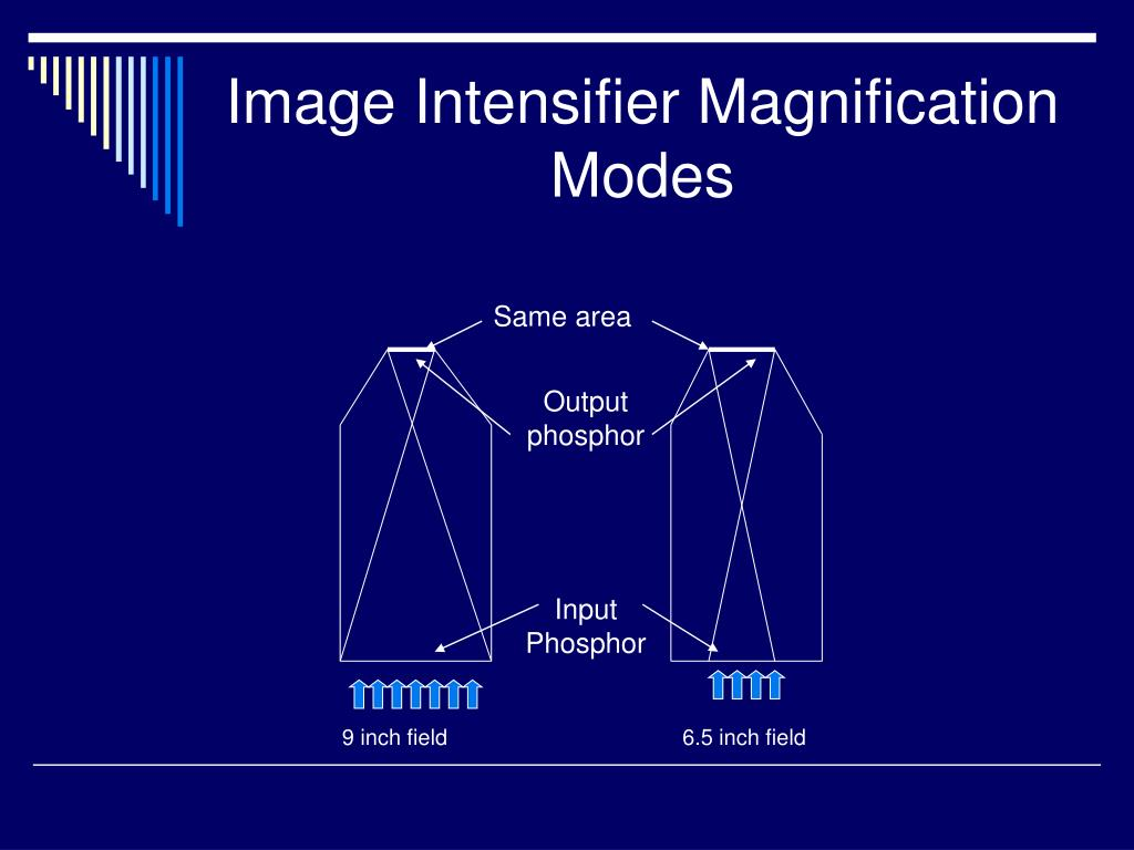 Image Intensifier Magnification Modes