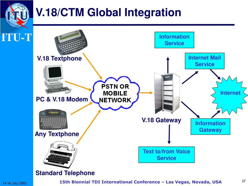 V.18/CTM Global Integration