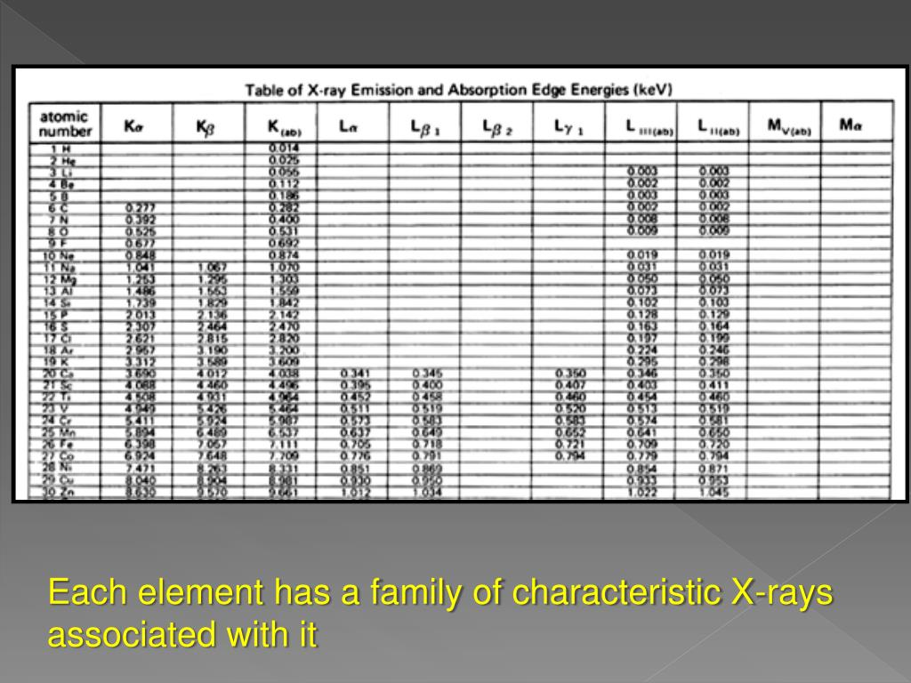 Each element has a family of characteristic X-rays associated with it