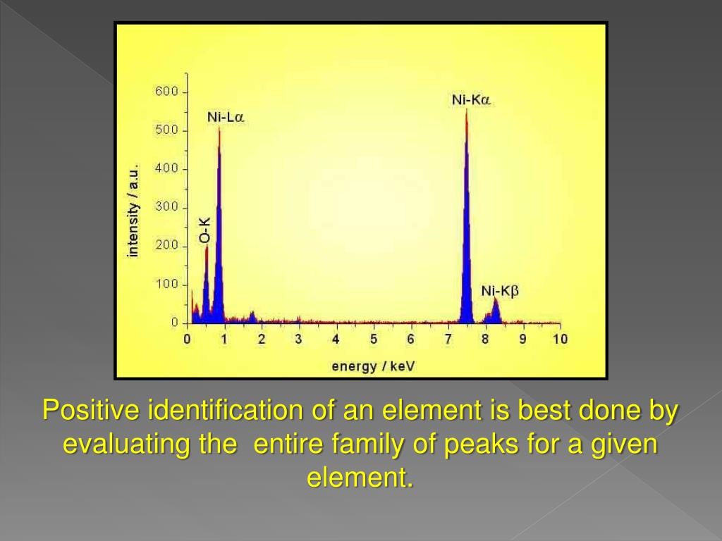 Positive identification of an element is best done by evaluating the  entire family of peaks for a given element.
