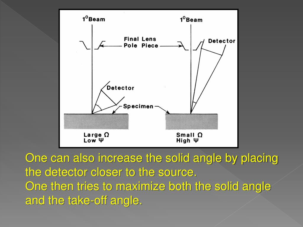 One can also increase the solid angle by placing the detector closer to the source.