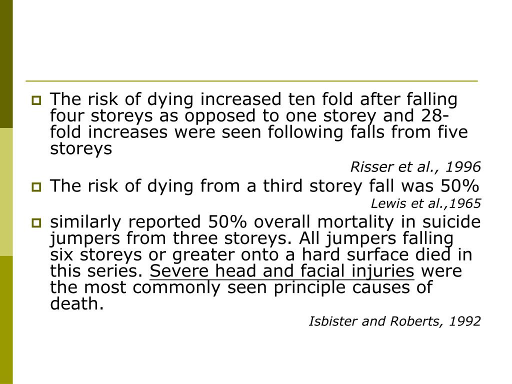 The risk of dying increased ten fold after falling four storeys as opposed to one storey and 28-fold increases were seen following falls from five storeys