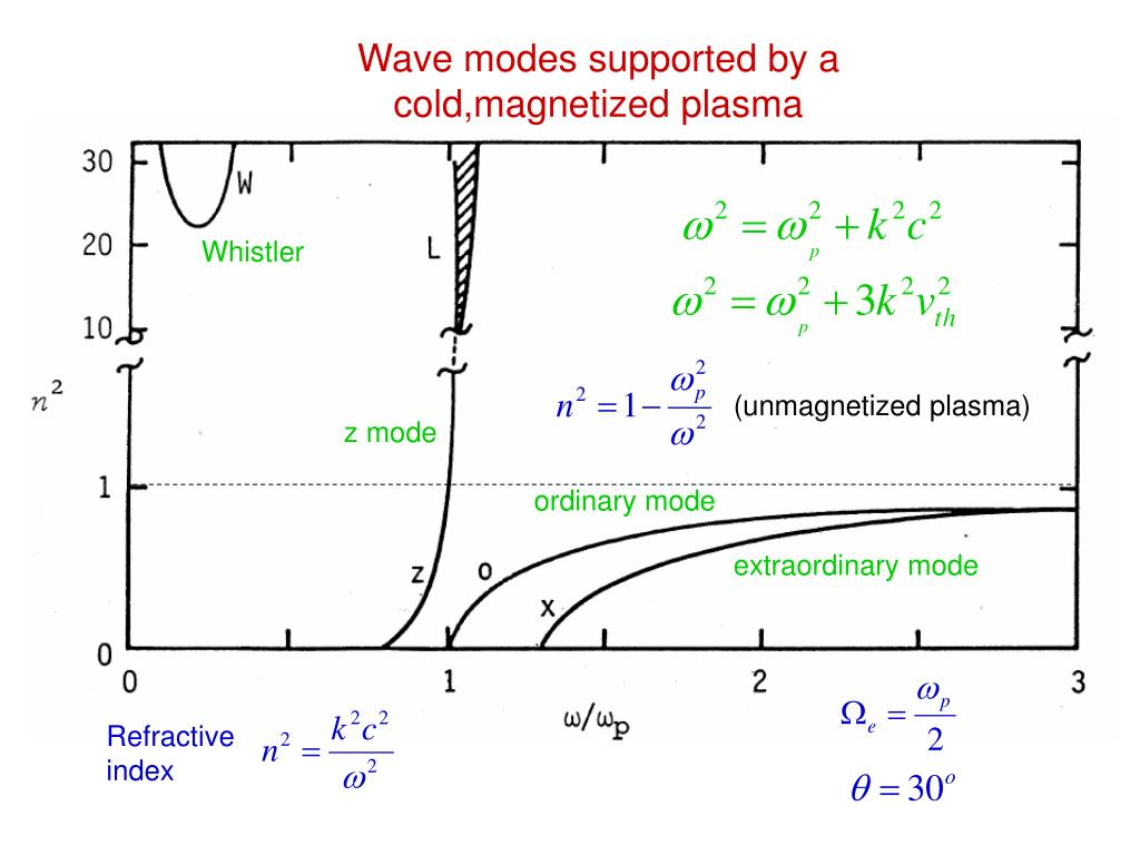 Wave modes supported by a cold,magnetized plasma