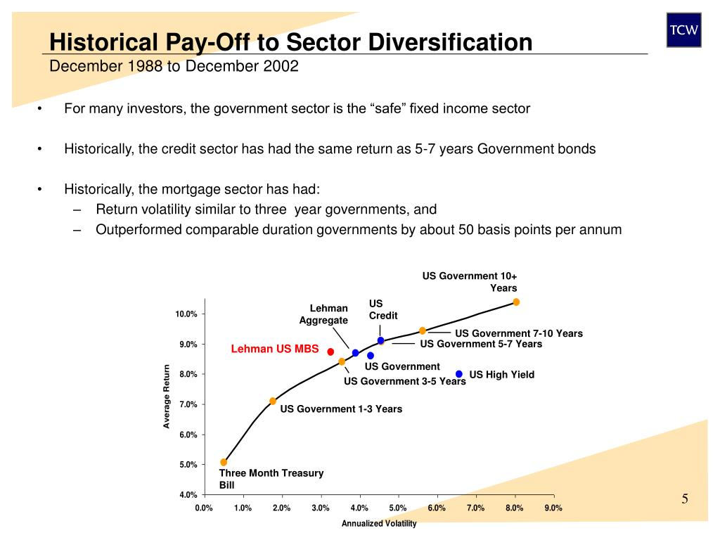Historical Pay-Off to Sector Diversification