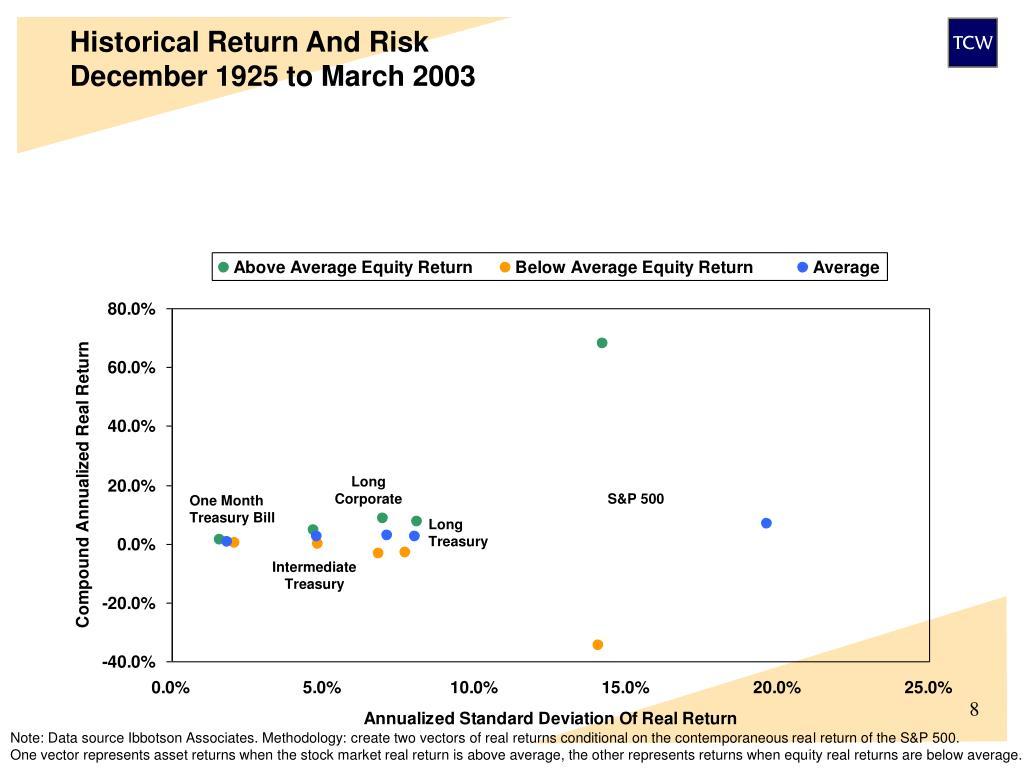 Historical Return And Risk