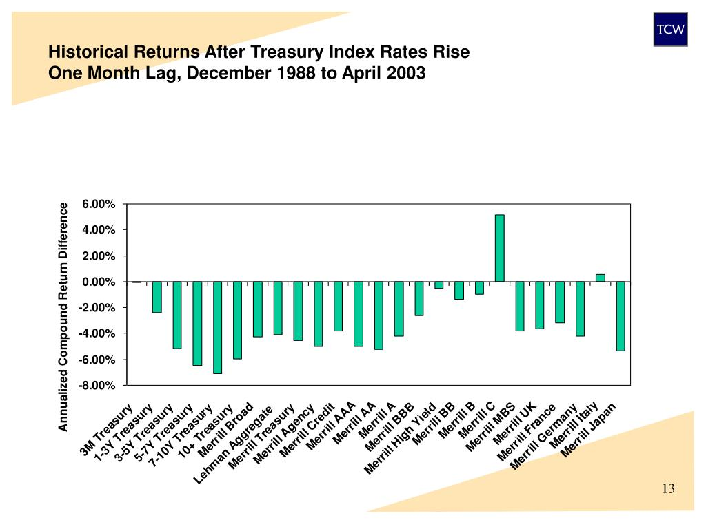 Historical Returns After Treasury Index Rates Rise