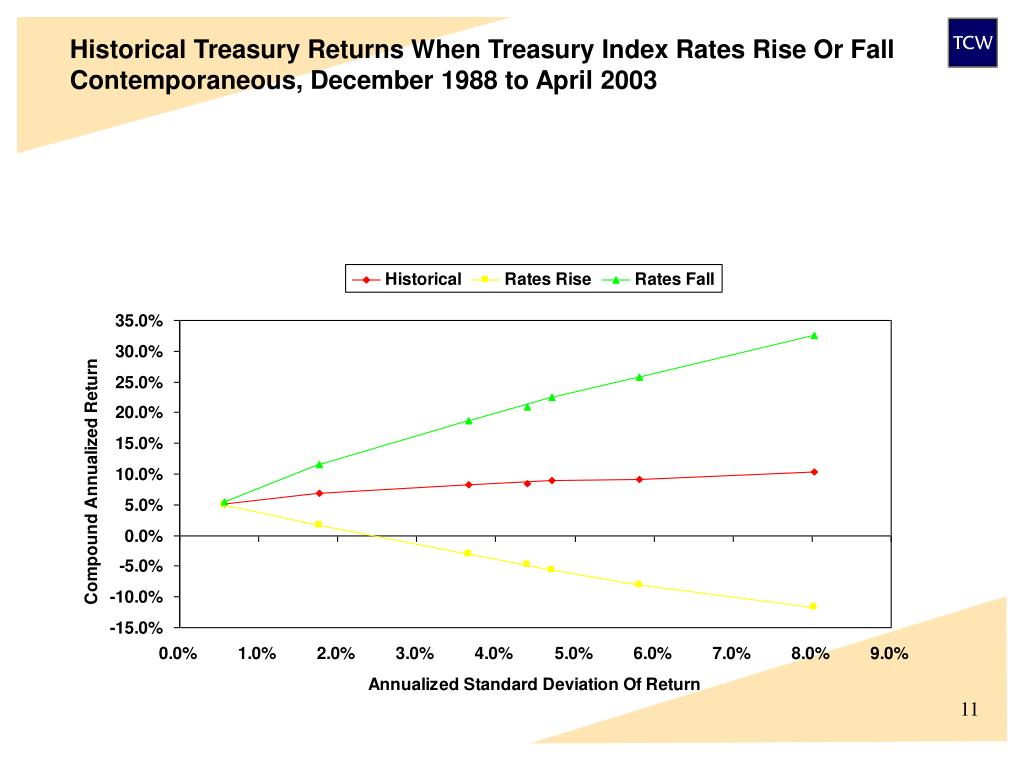 Historical Treasury Returns When Treasury Index Rates Rise Or Fall
