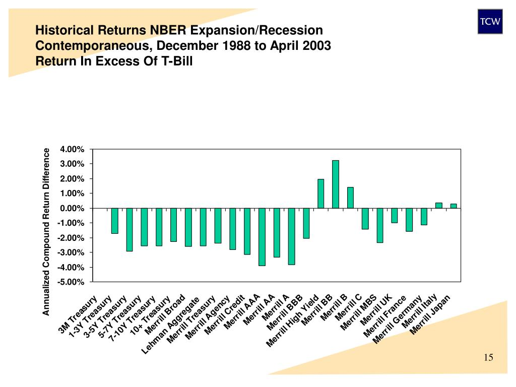 Historical Returns NBER Expansion/Recession