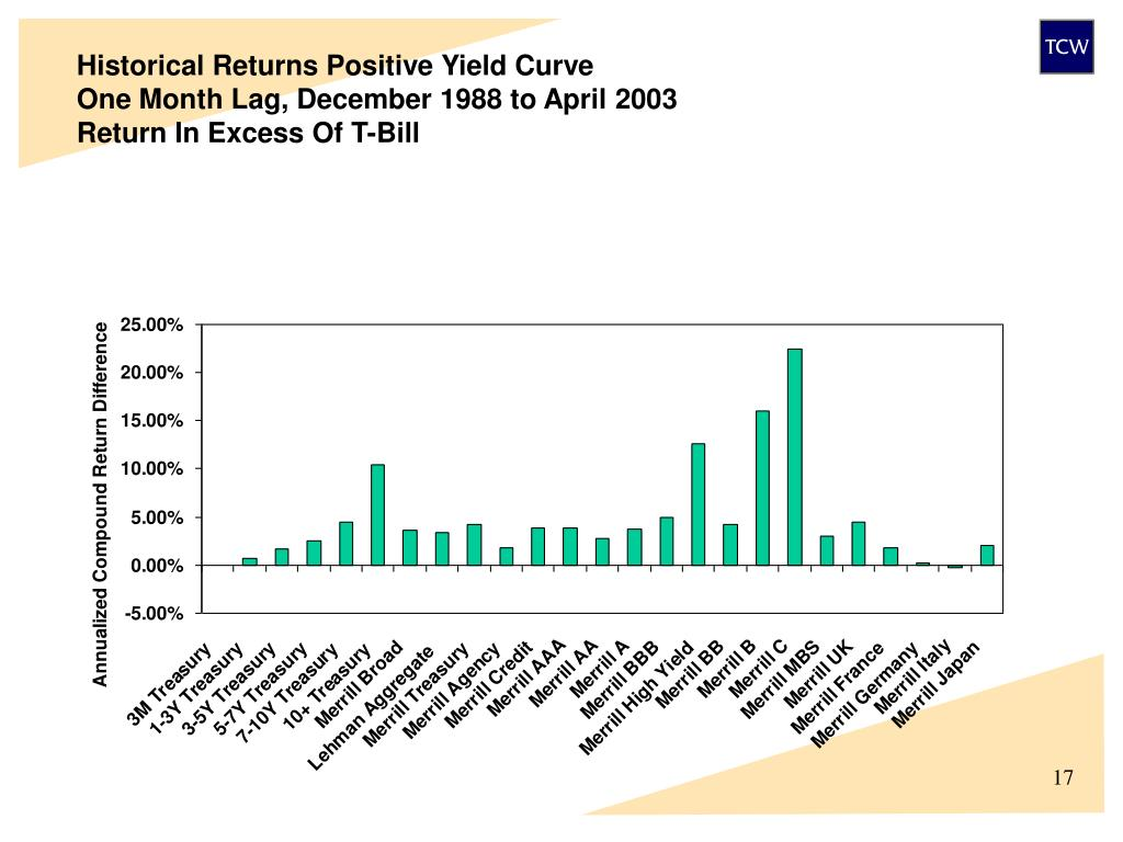 Historical Returns Positive Yield Curve