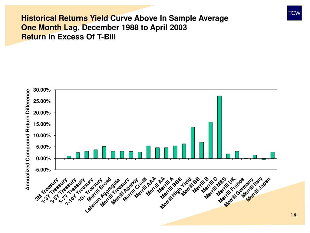 Historical Returns Yield Curve Above In Sample Average