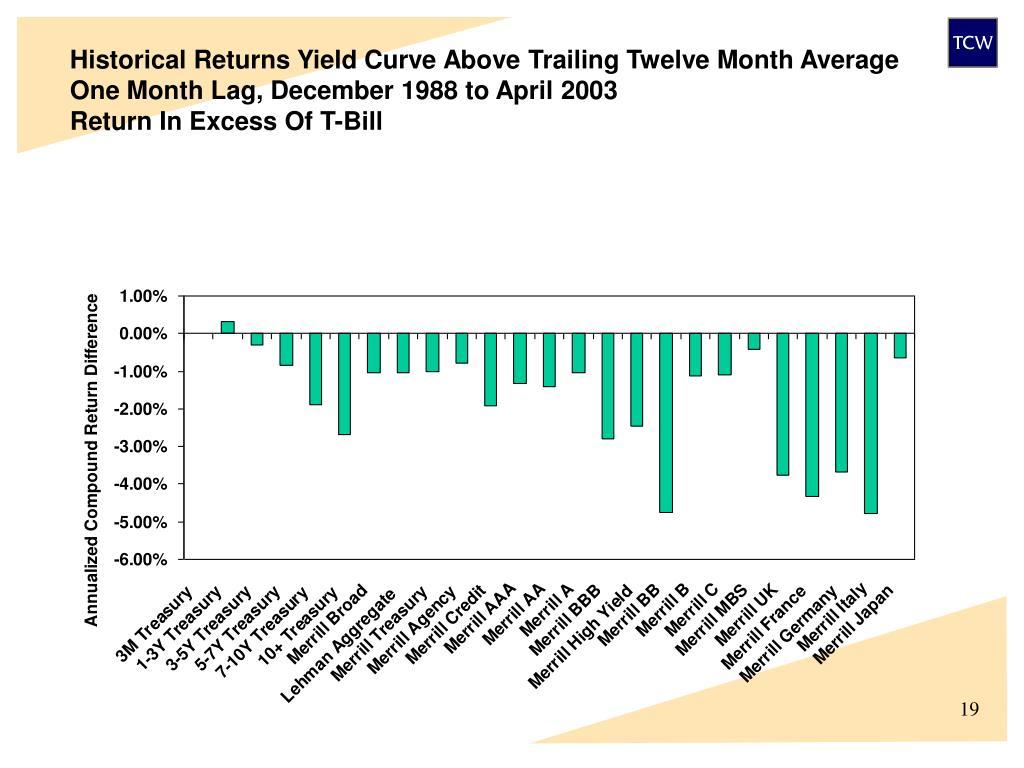 Historical Returns Yield Curve Above Trailing Twelve Month Average