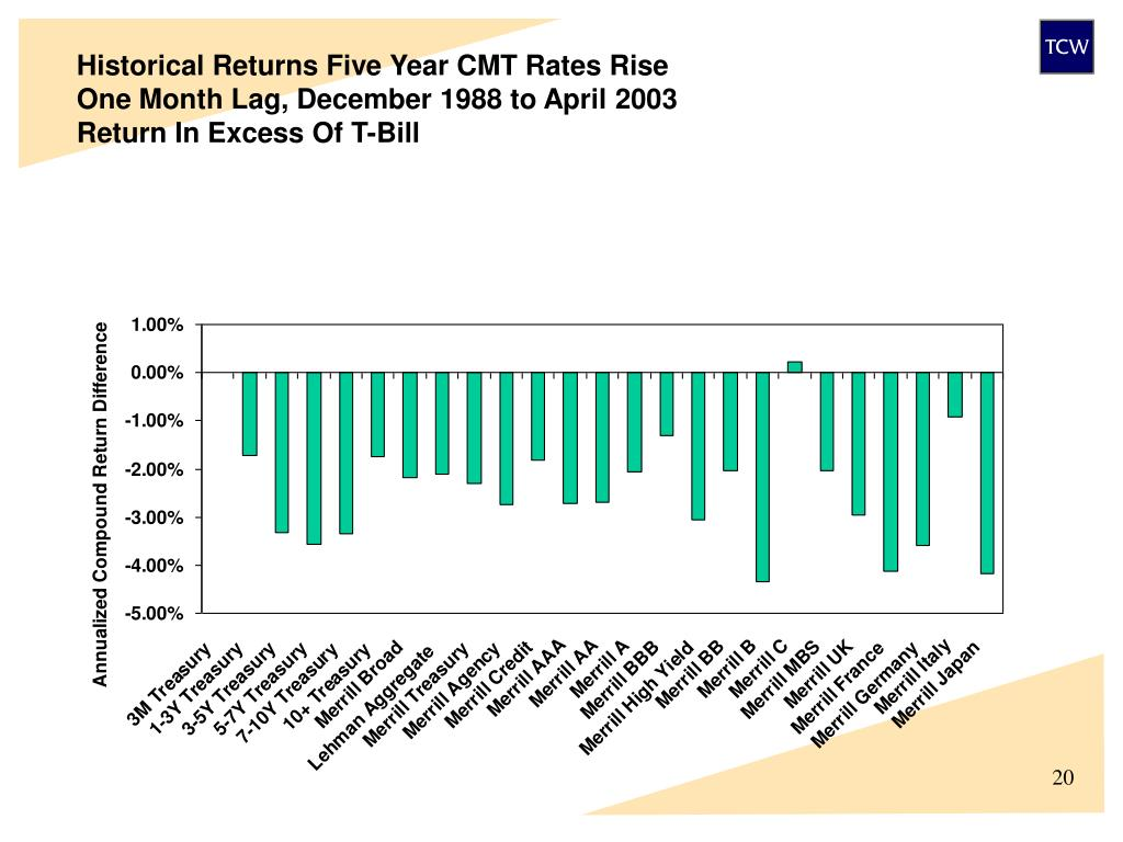 Historical Returns Five Year CMT Rates Rise