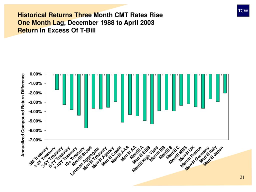 Historical Returns Three Month CMT Rates Rise