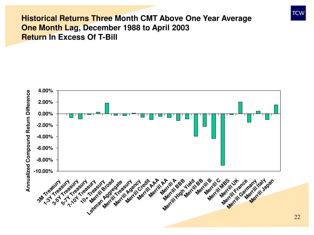 Historical Returns Three Month CMT Above One Year Average