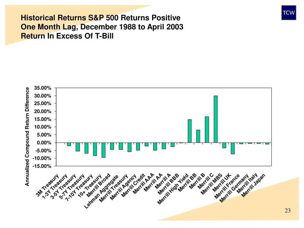Historical Returns S&P 500 Returns Positive