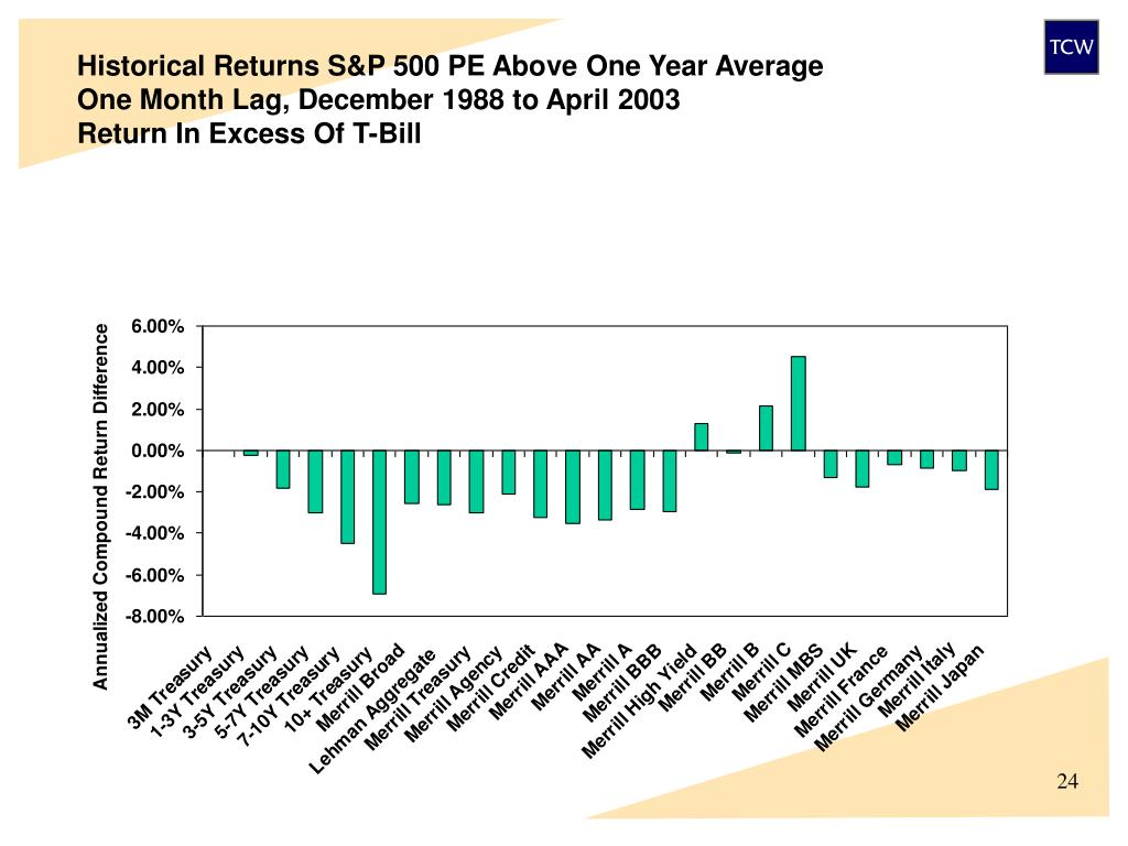 Historical Returns S&P 500 PE Above One Year Average