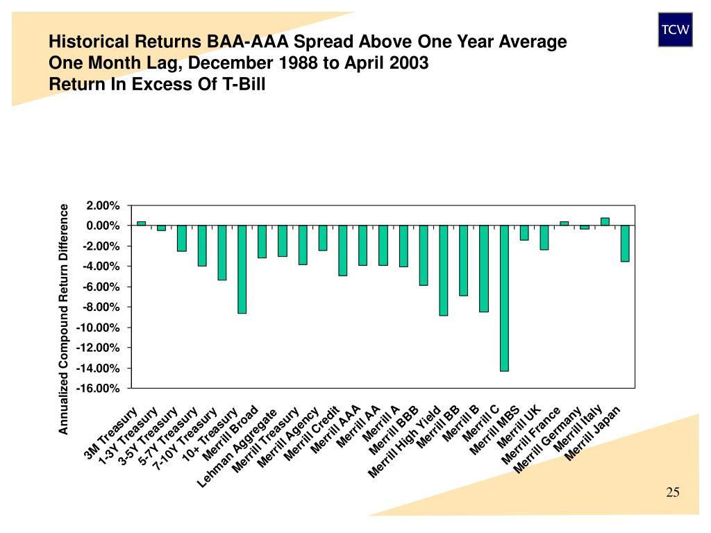 Historical Returns BAA-AAA Spread Above One Year Average