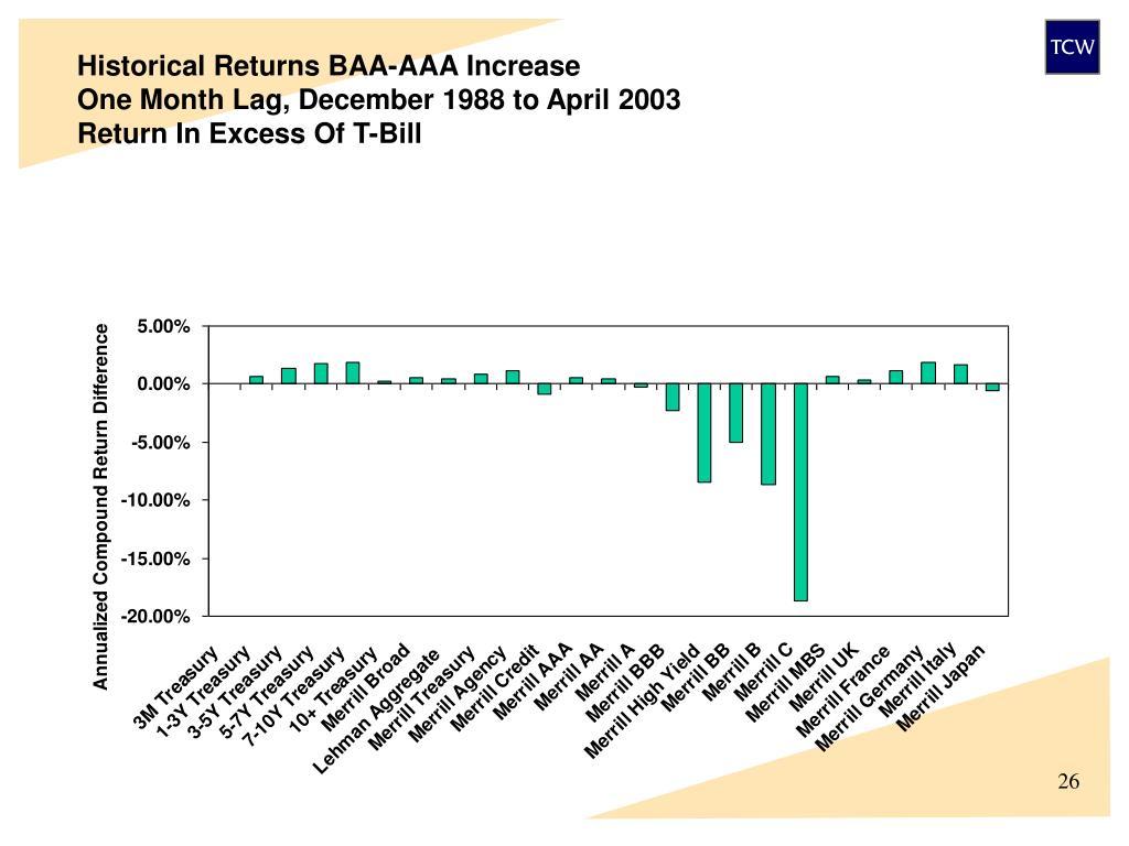 Historical Returns BAA-AAA Increase