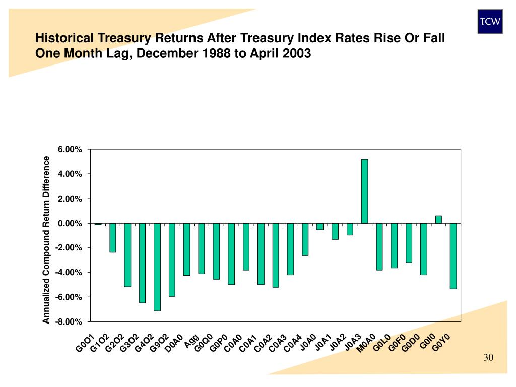 Historical Treasury Returns After Treasury Index Rates Rise Or Fall