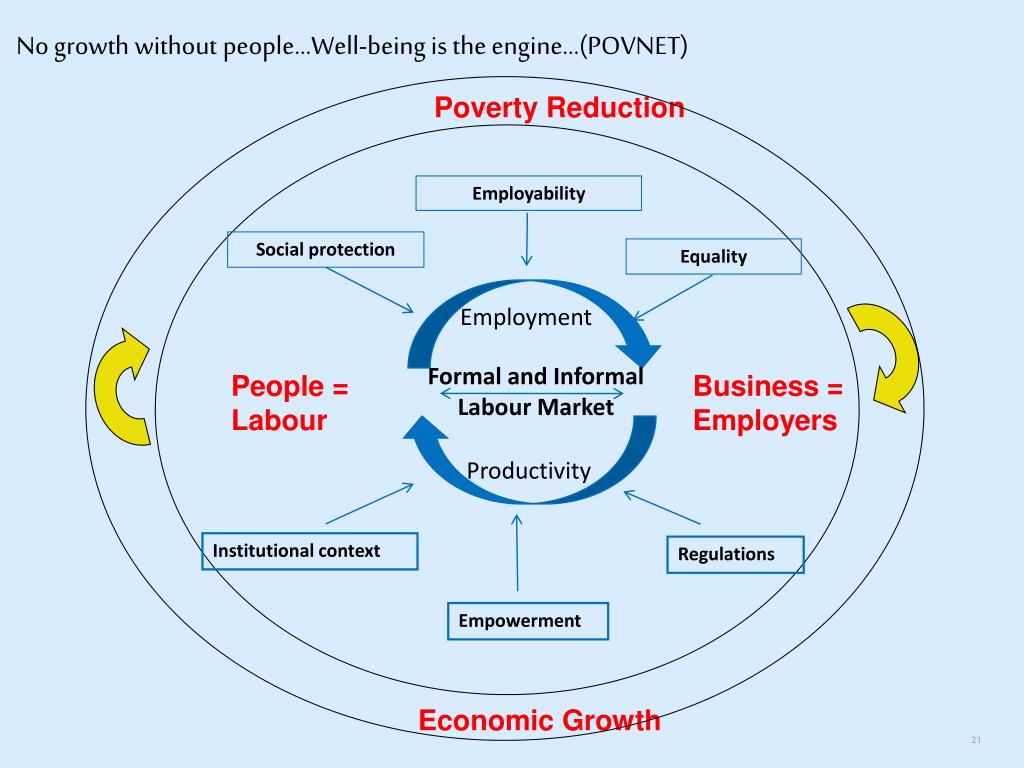 No growth without people...Well-being is the engine...(POVNET)