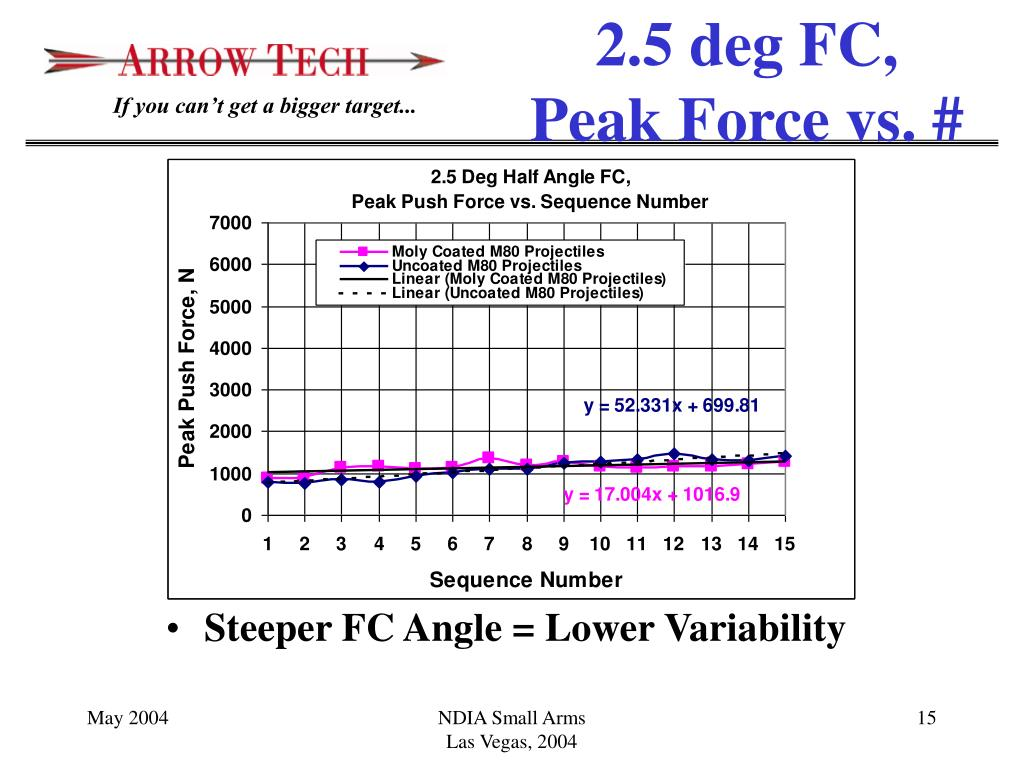 Steeper FC Angle = Lower Variability