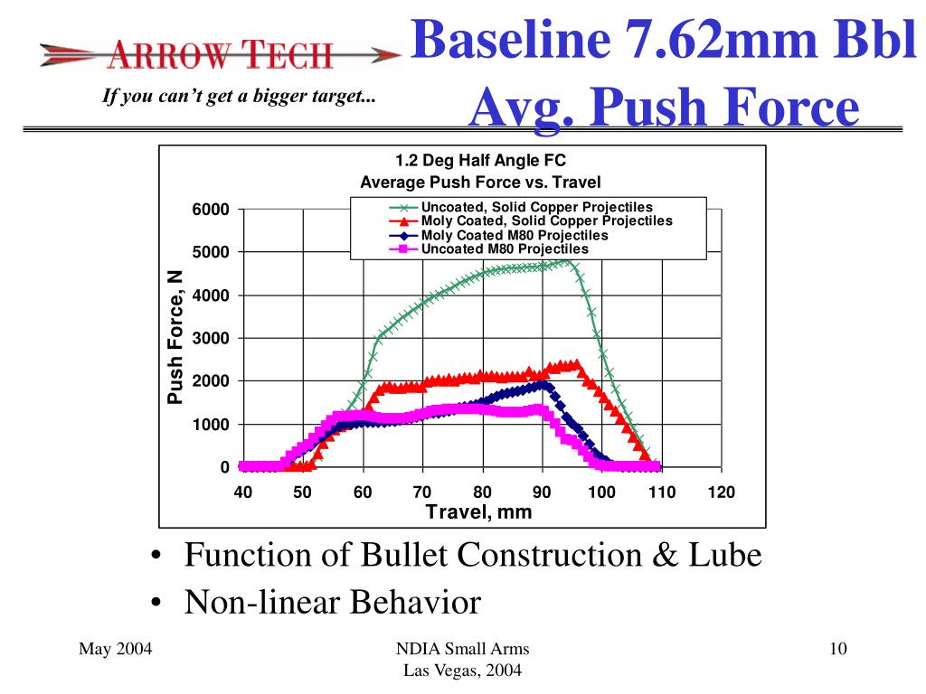 Function of Bullet Construction & Lube