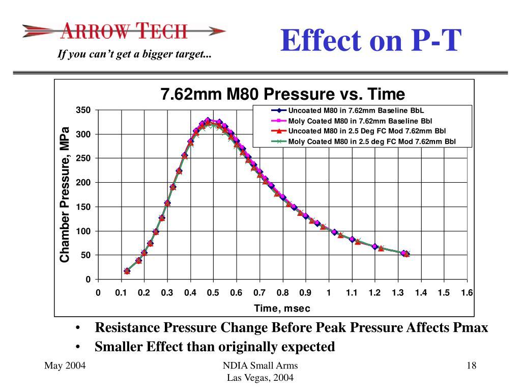 Resistance Pressure Change Before Peak Pressure Affects Pmax