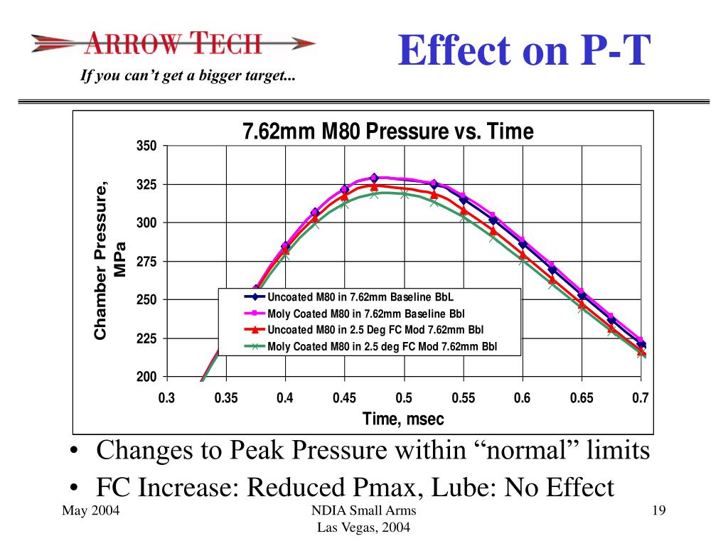 """Changes to Peak Pressure within """"normal"""" limits"""