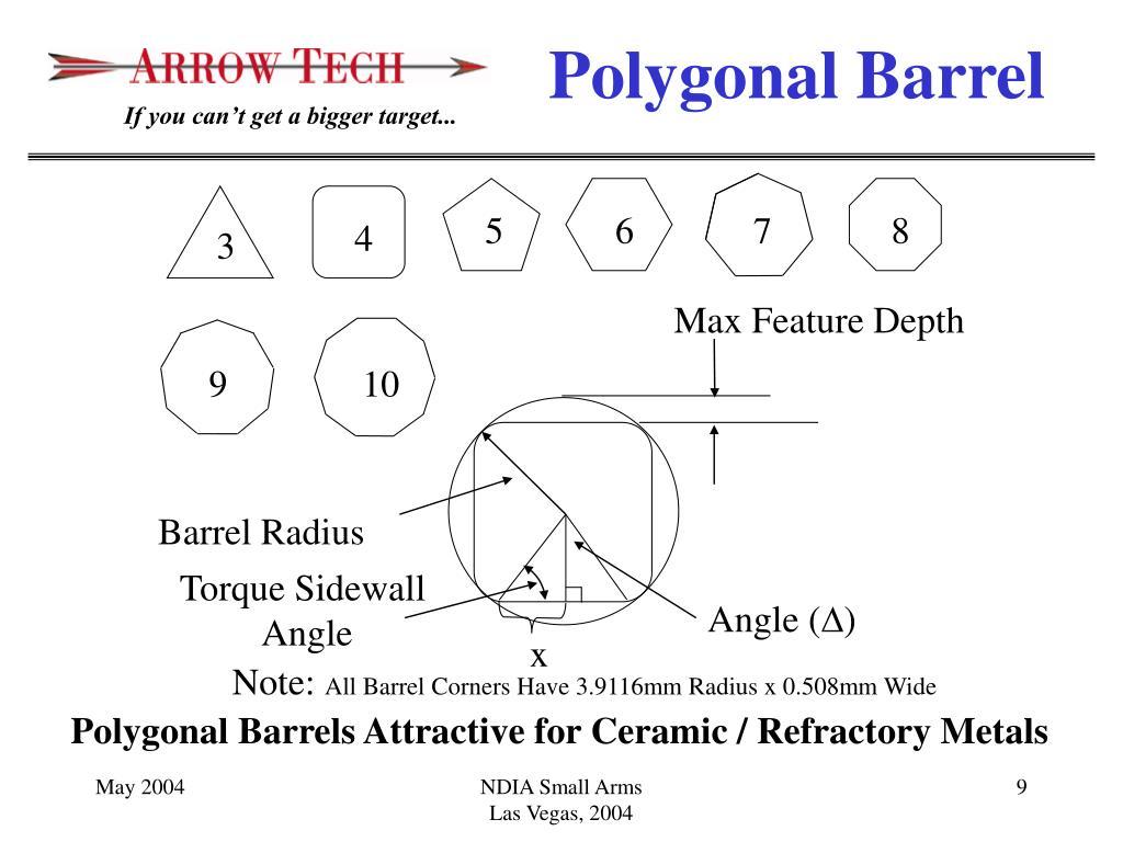 Polygonal Barrel