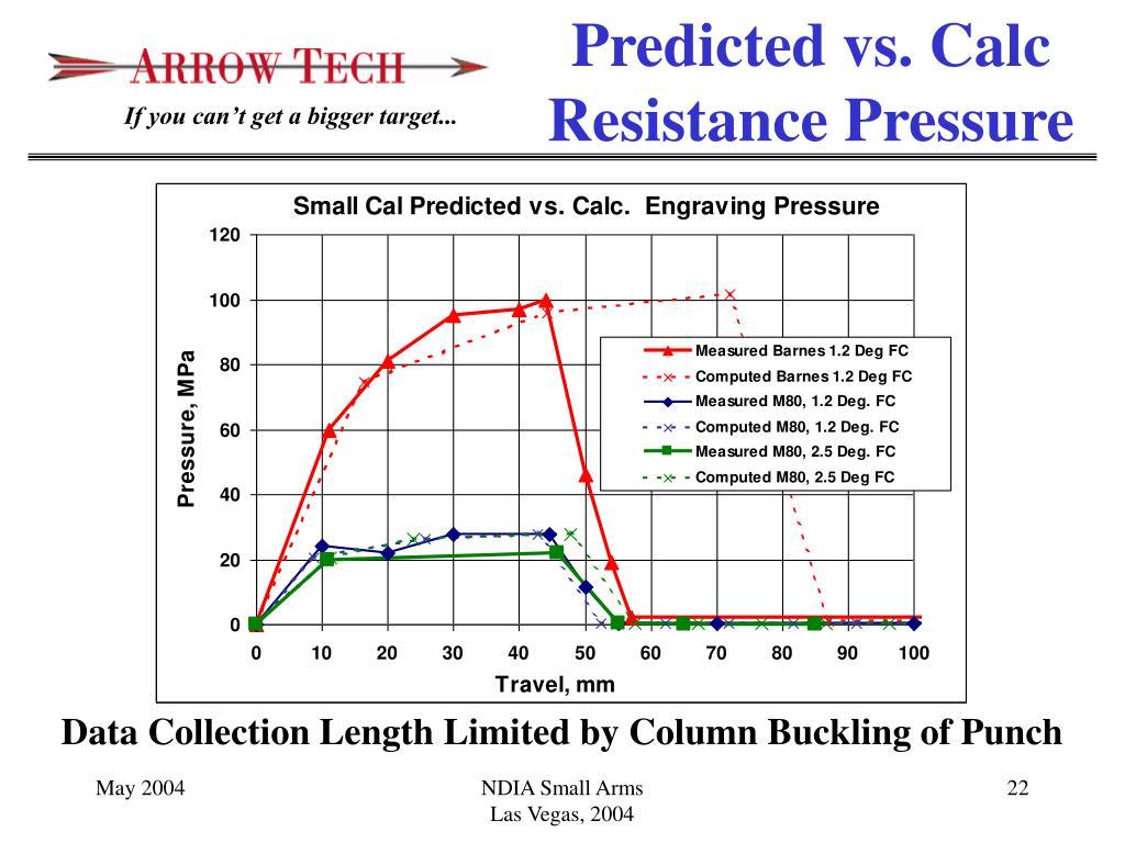 Predicted vs. Calc