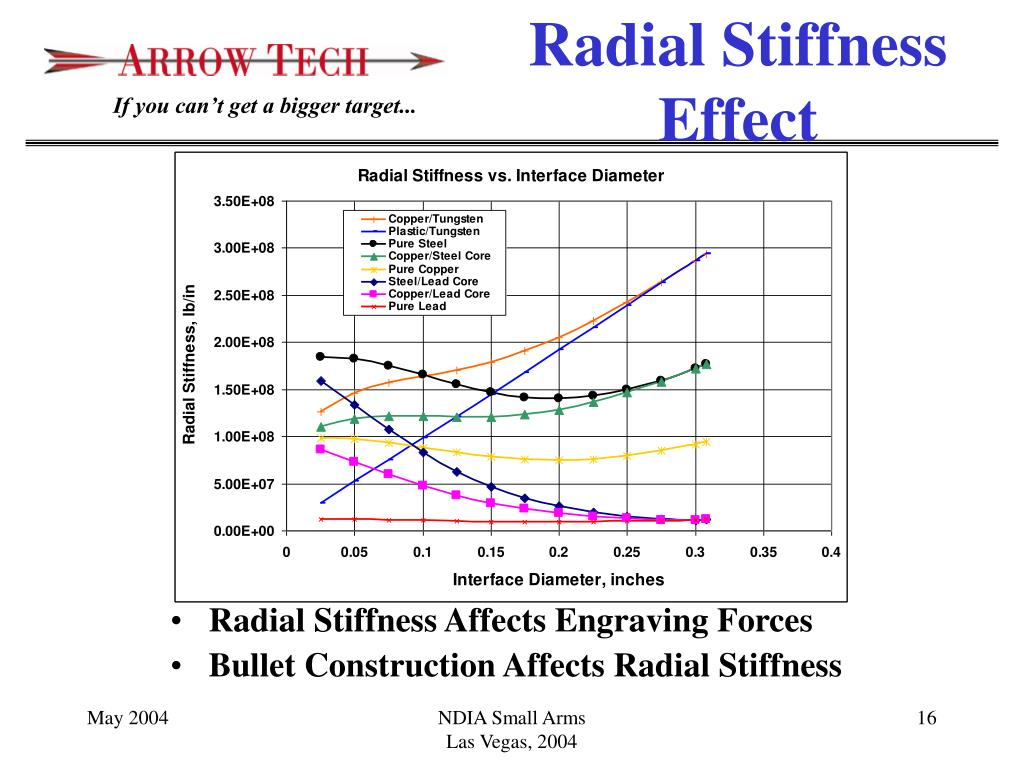 Radial Stiffness Affects Engraving Forces