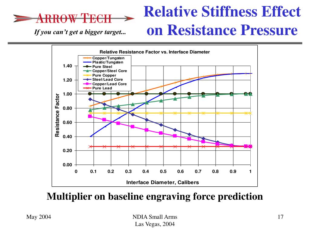 Relative Stiffness Effect