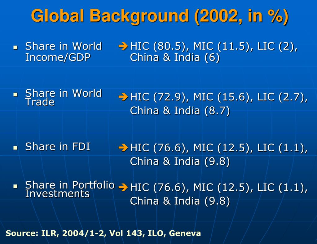Share in World Income/GDP