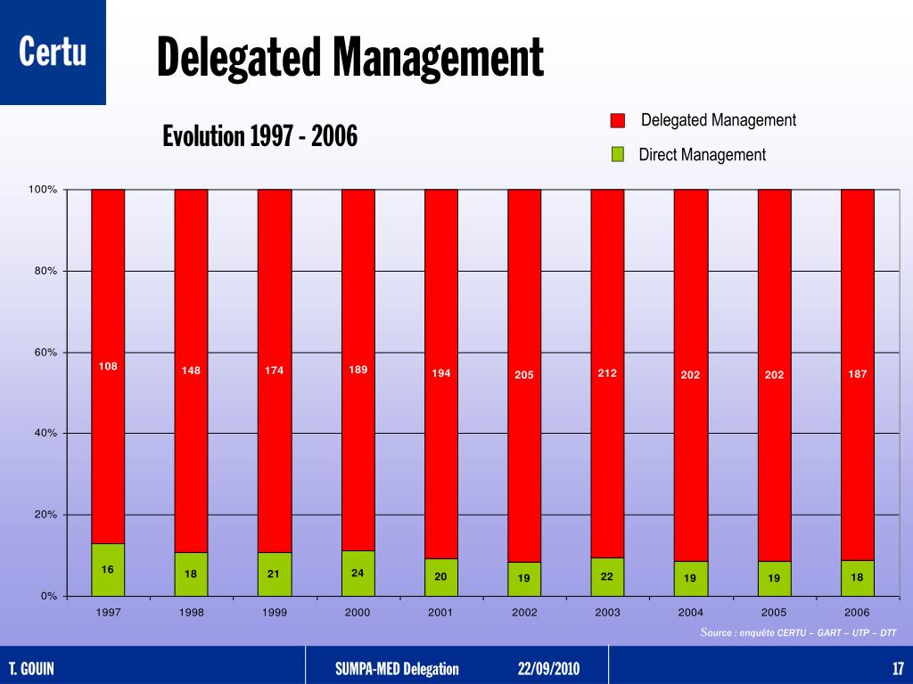 Delegated Management