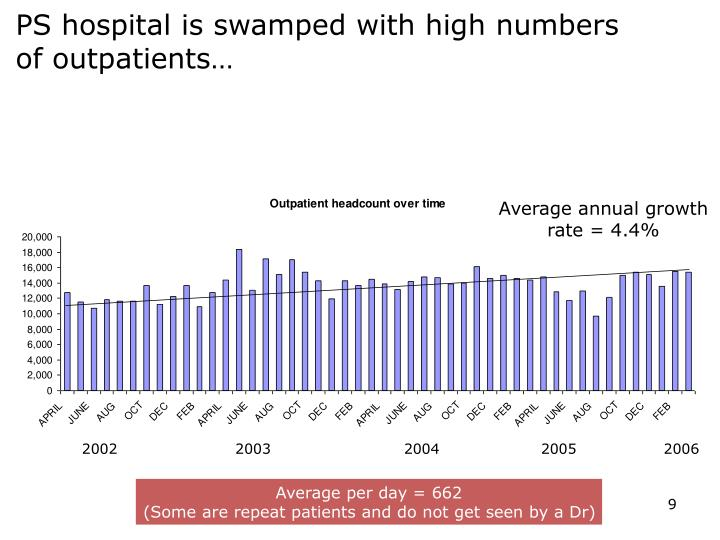 PS hospital is swamped with high numbers of outpatients…