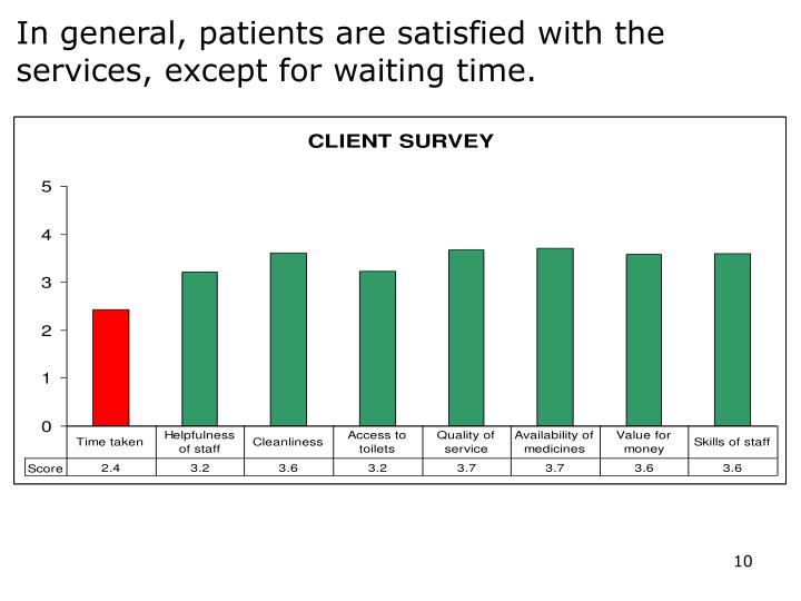 In general, patients are satisfied with the services, except for waiting time.