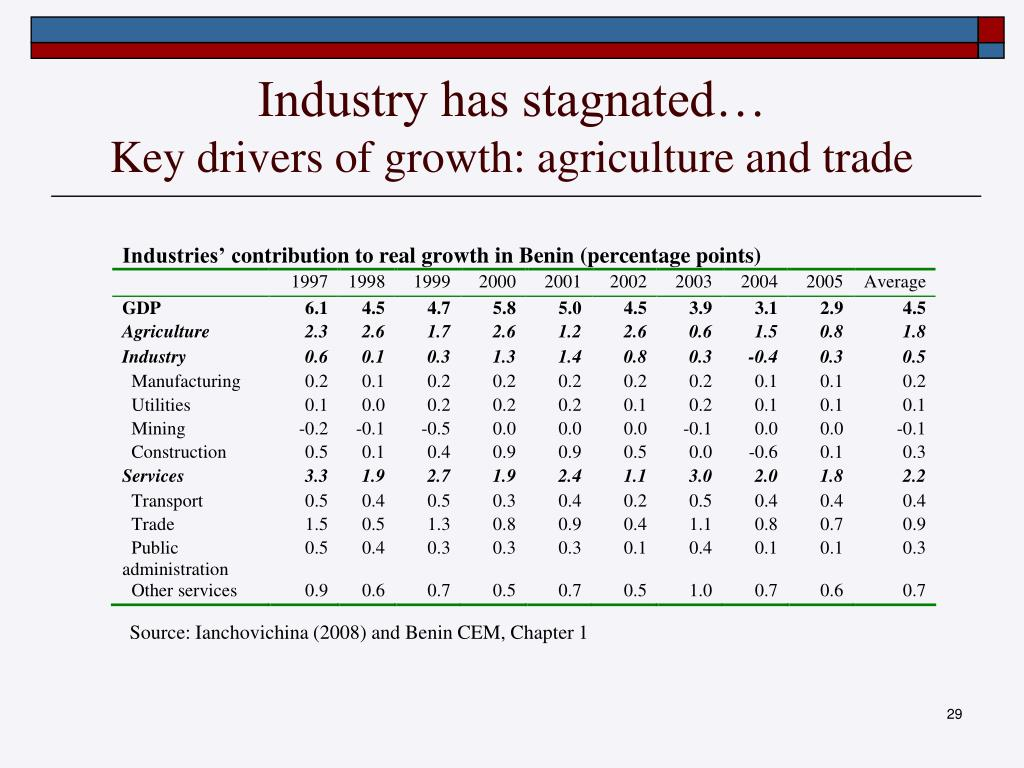 Industry has stagnated…