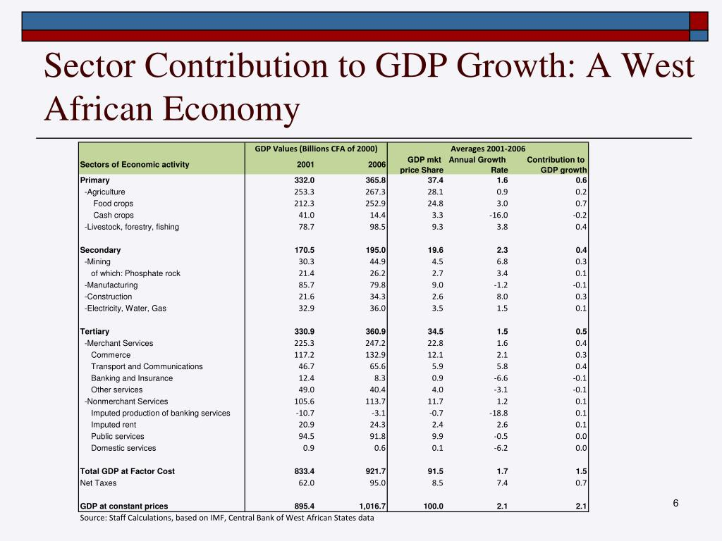 Sector Contribution to GDP Growth: A West African Economy