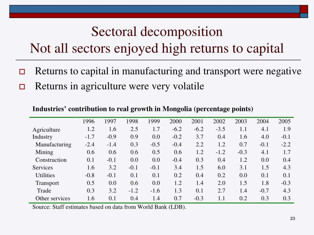 Sectoral decomposition