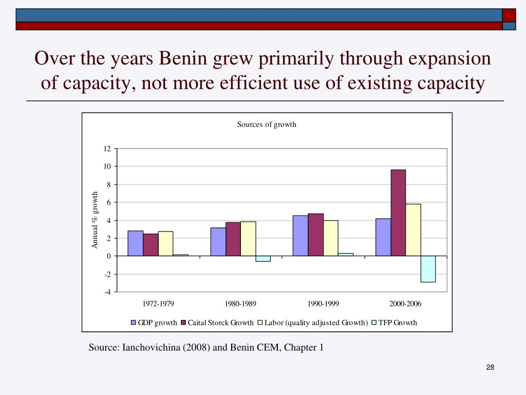 Over the years Benin grew primarily through expansion of capacity, not more efficient use of existing capacity