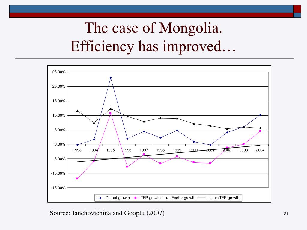 The case of Mongolia.