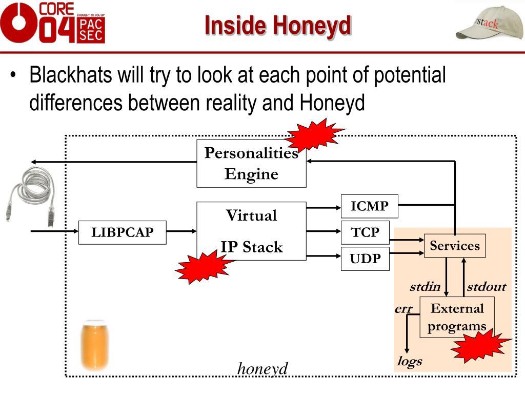 Inside Honeyd