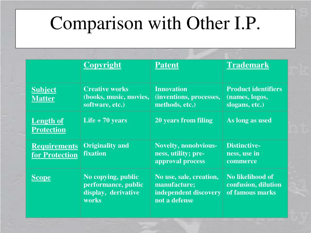 Comparison with Other I.P.